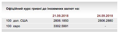 НБУ на 24 сентября оставил курс гривны на уровне 28,06 грн/доллар