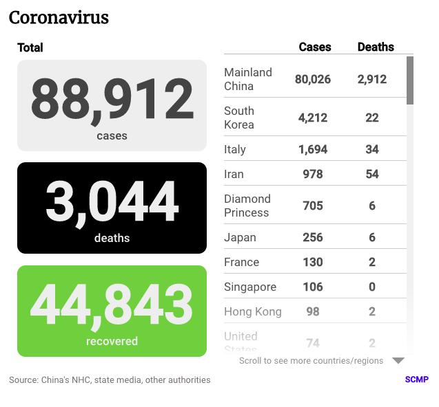 От коронавируса в мире умерли более 3 тысяч человек