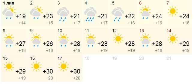 Аномальная жара: синоптики дали опасный прогноз погоды на июль