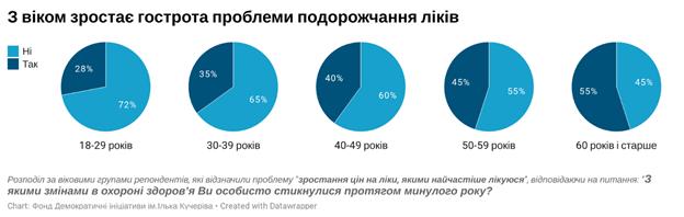 Украинцы назвали месячную сумму затрат на лекарства и лечение