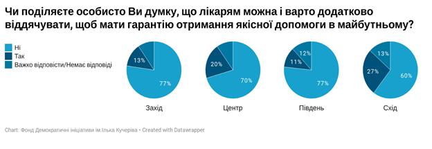 Треть украинцев продолжают давать взятки врачам