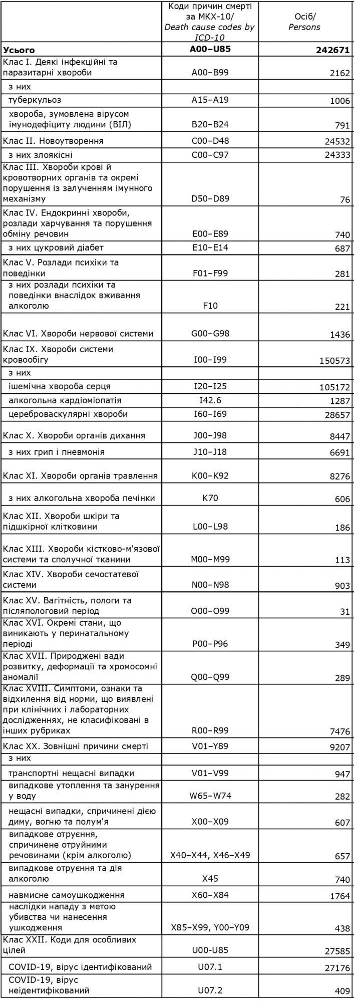 Стало відомо, від яких хвороб найчастіше помирають українці. Це не коронавірус