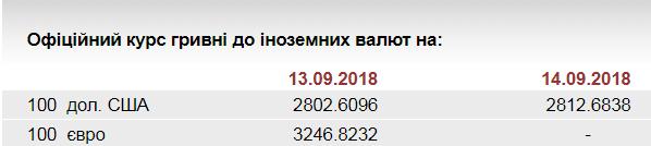 НБУ на 14 сентября ослабил курс гривны до 28,13 грн/доллар
