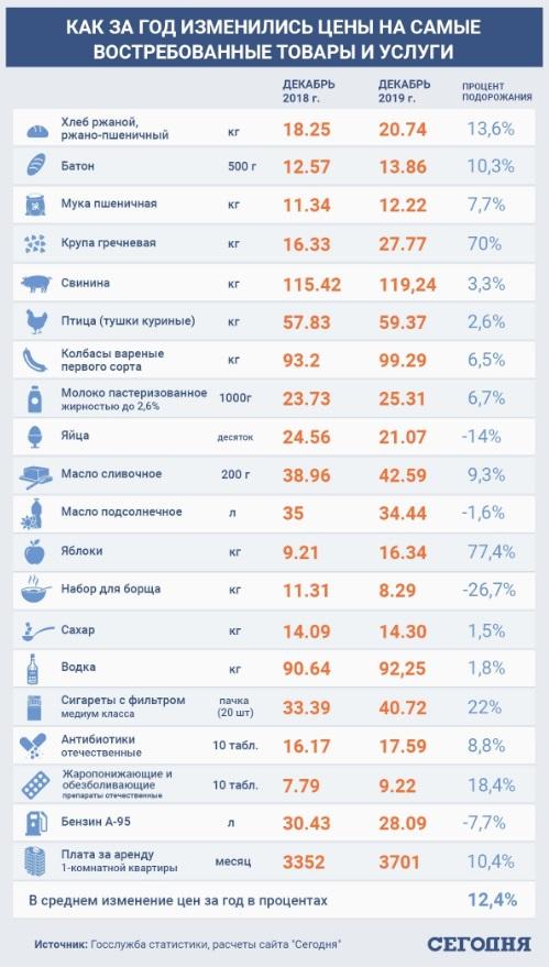В Украине взлетят цены на продукты: что подорожает более всего