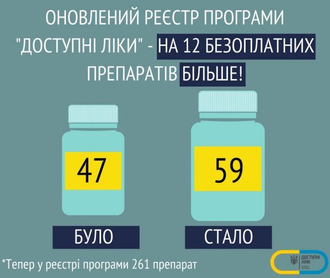 """МОЗ розширило перелік препаратів за програмою """"Доступні ліки"""""""
