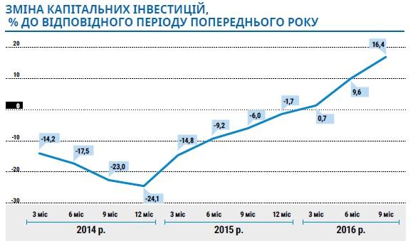 Рост ВВП Украины вчетвертом квартале составил около 4,7% - Госстат