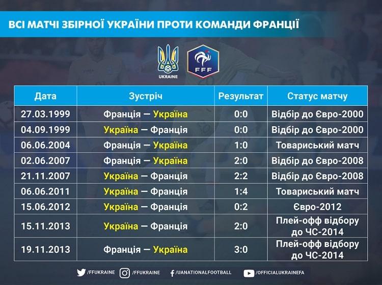 Сборная Франции проведет спарринг с Украиной на главном стадионе страны