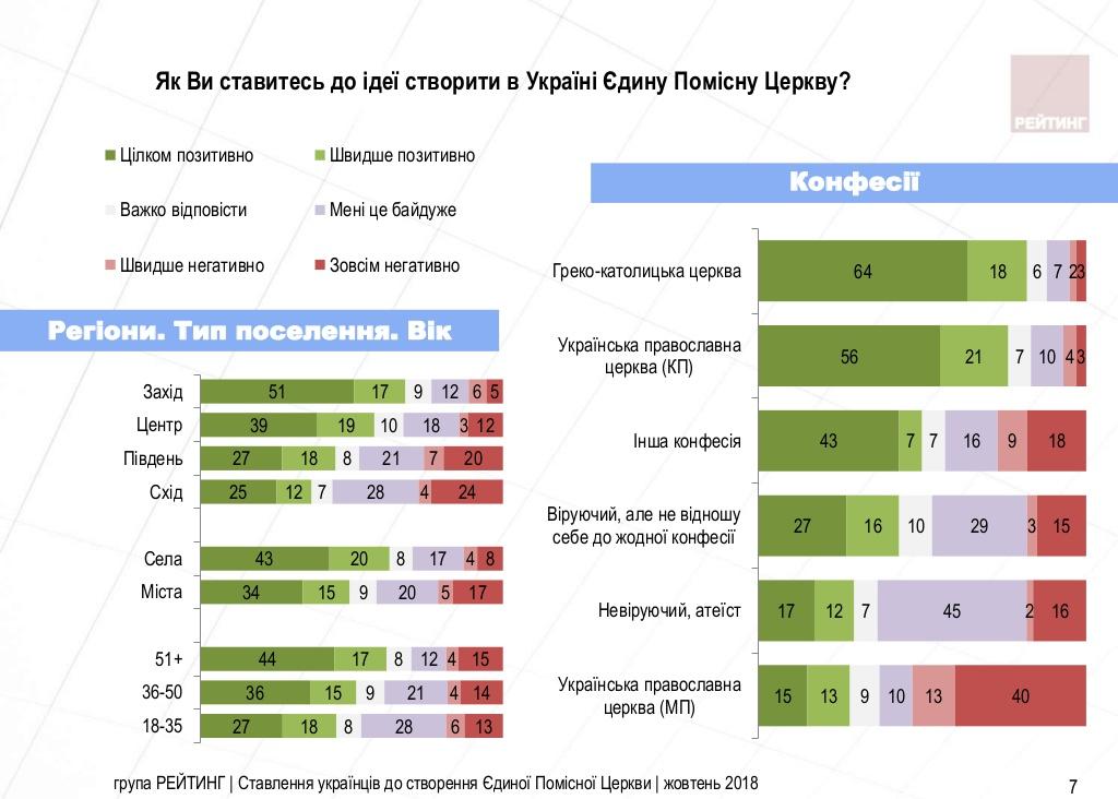 Автокефалію православної церкви підтримують понад 50% українців