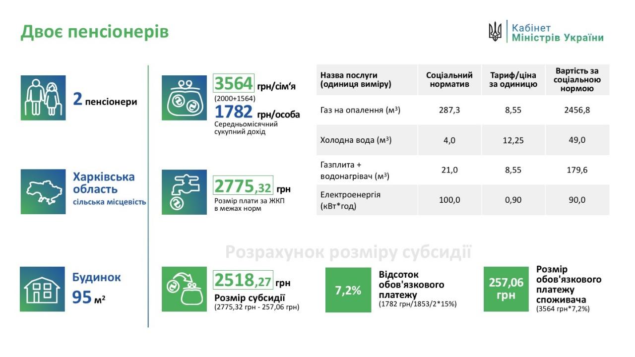 Минсоцполитики разъяснило повышение платы за ЖКУ получателями субсидий
