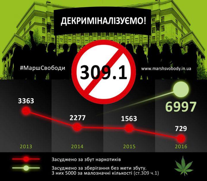 Сколько грамм марихуаны можно носить с собой в украине фенотропил с марихуаной