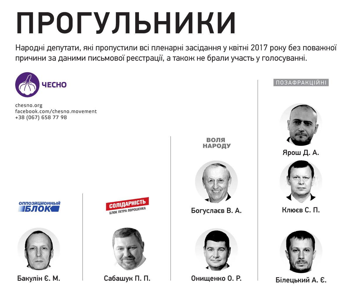 Два запорожских народного депутата незаявились нинаодно апрельское совещание Рады