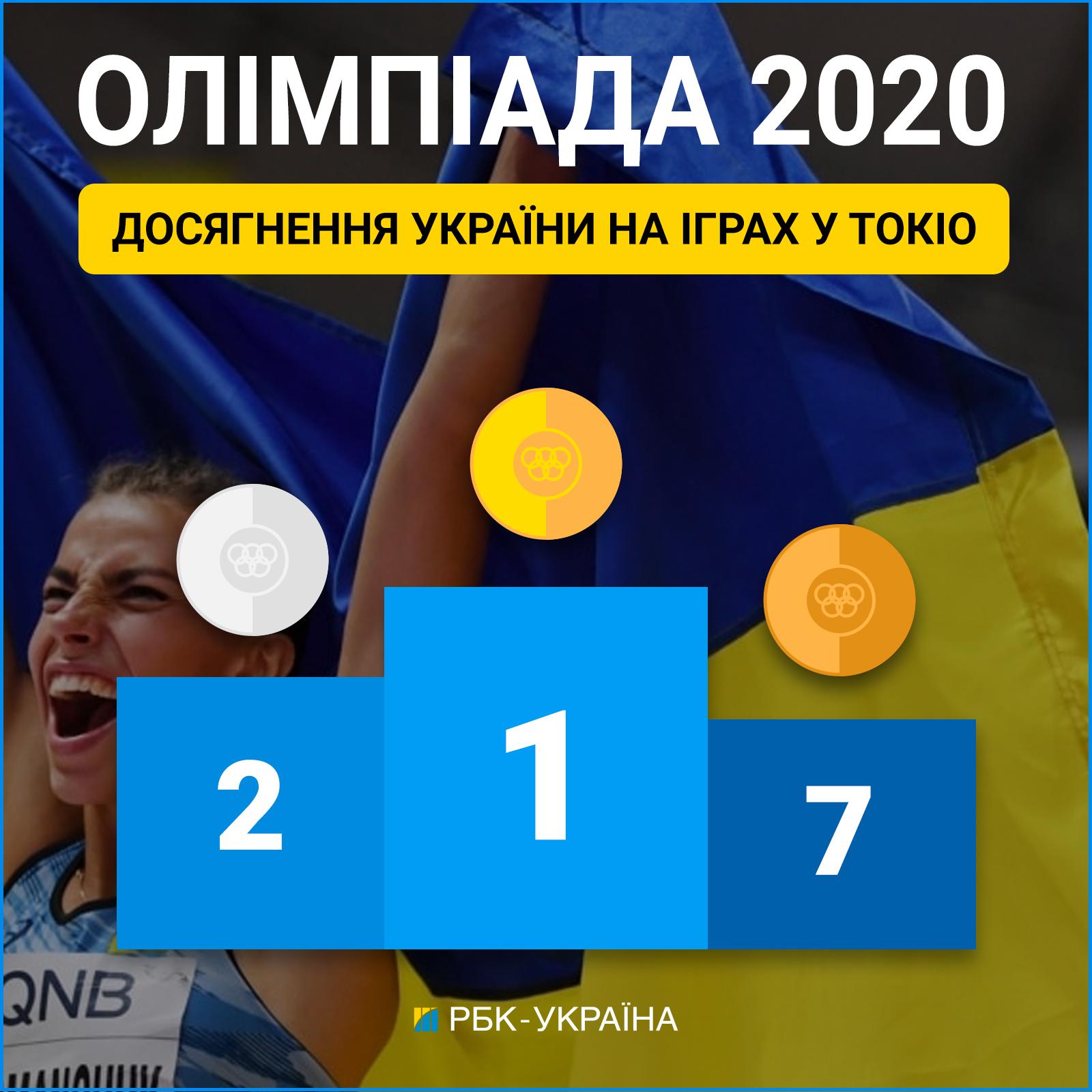 """Беленюк приніс Україні перше """"золото"""" на Олімпіаді в Токіо"""