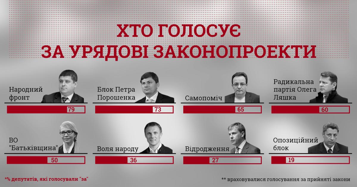 ВКИУ рассказали, кто вРаде голосует заправительственные законопроекты