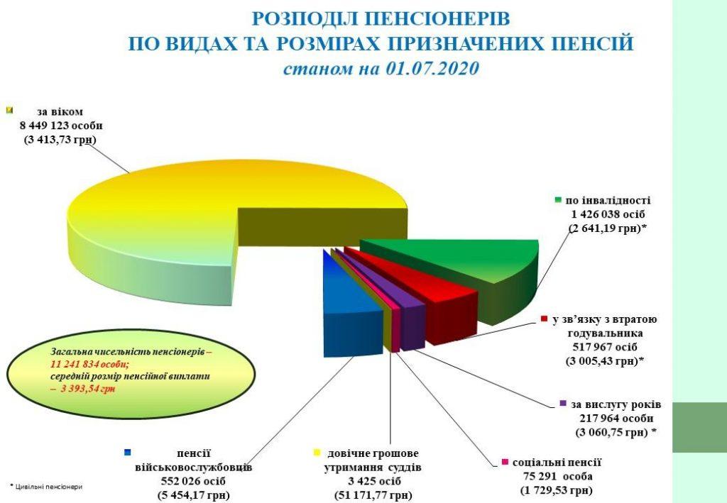 Названа категория украинцев с самой высокой пенсией