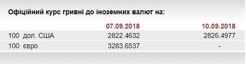 НБУ на 10 сентября ослабил курс гривны до 28,26 грн/доллар