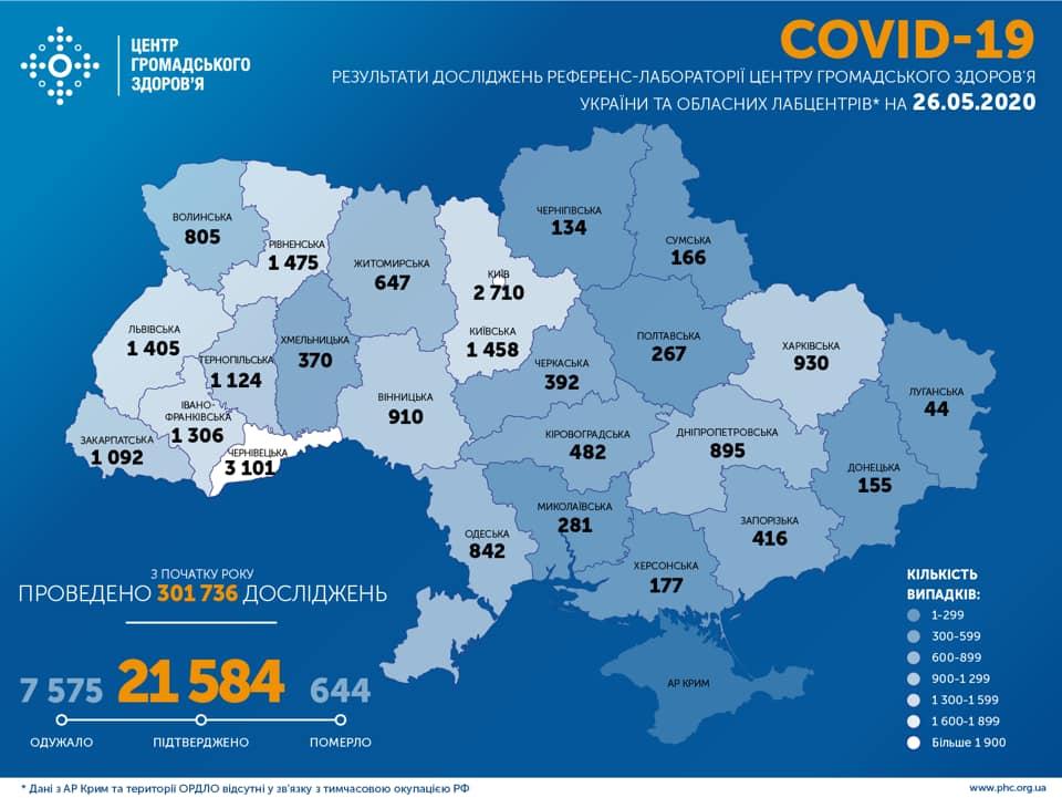 Коронавирус в Украине: за сутки значительно выросло количество выздоровевших