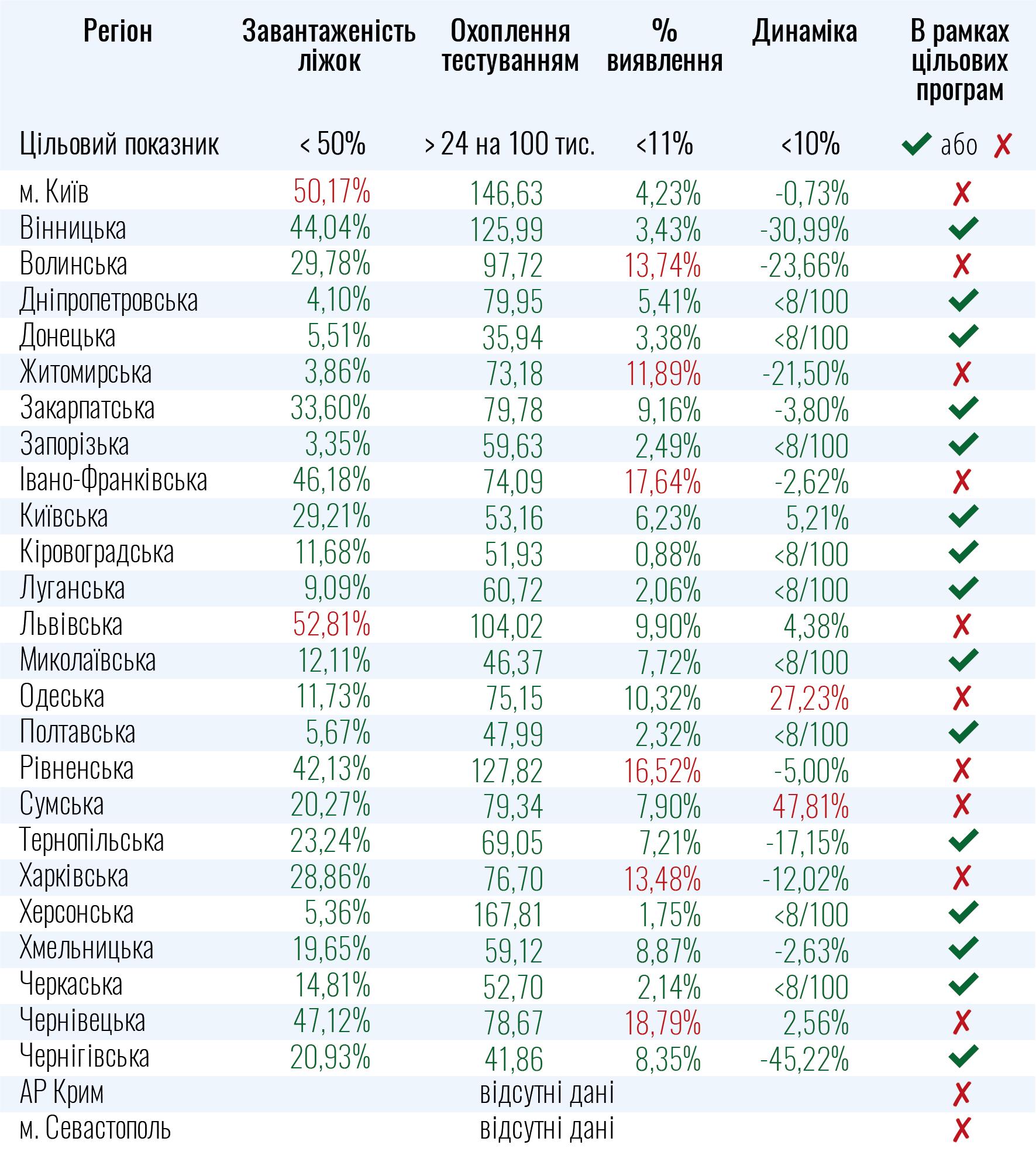 Киев и 9 областей не готовы к ослаблению карантина