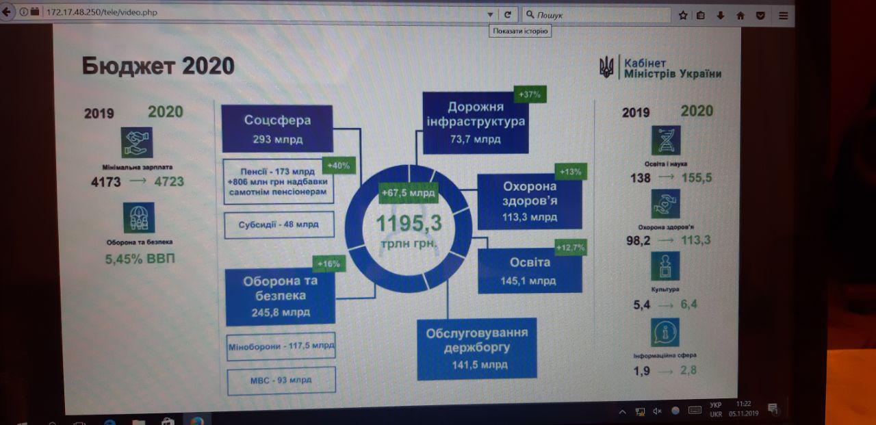 Бюджет-2020: минимальная зарплата вырастет на 550 гривен