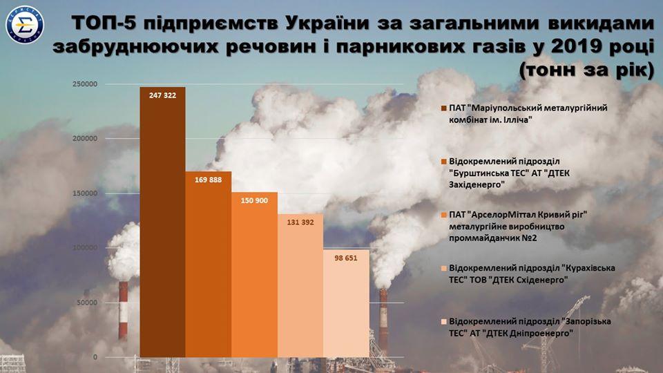 Названы ТОП-5 предприятий по выбросам загрязняющих веществ