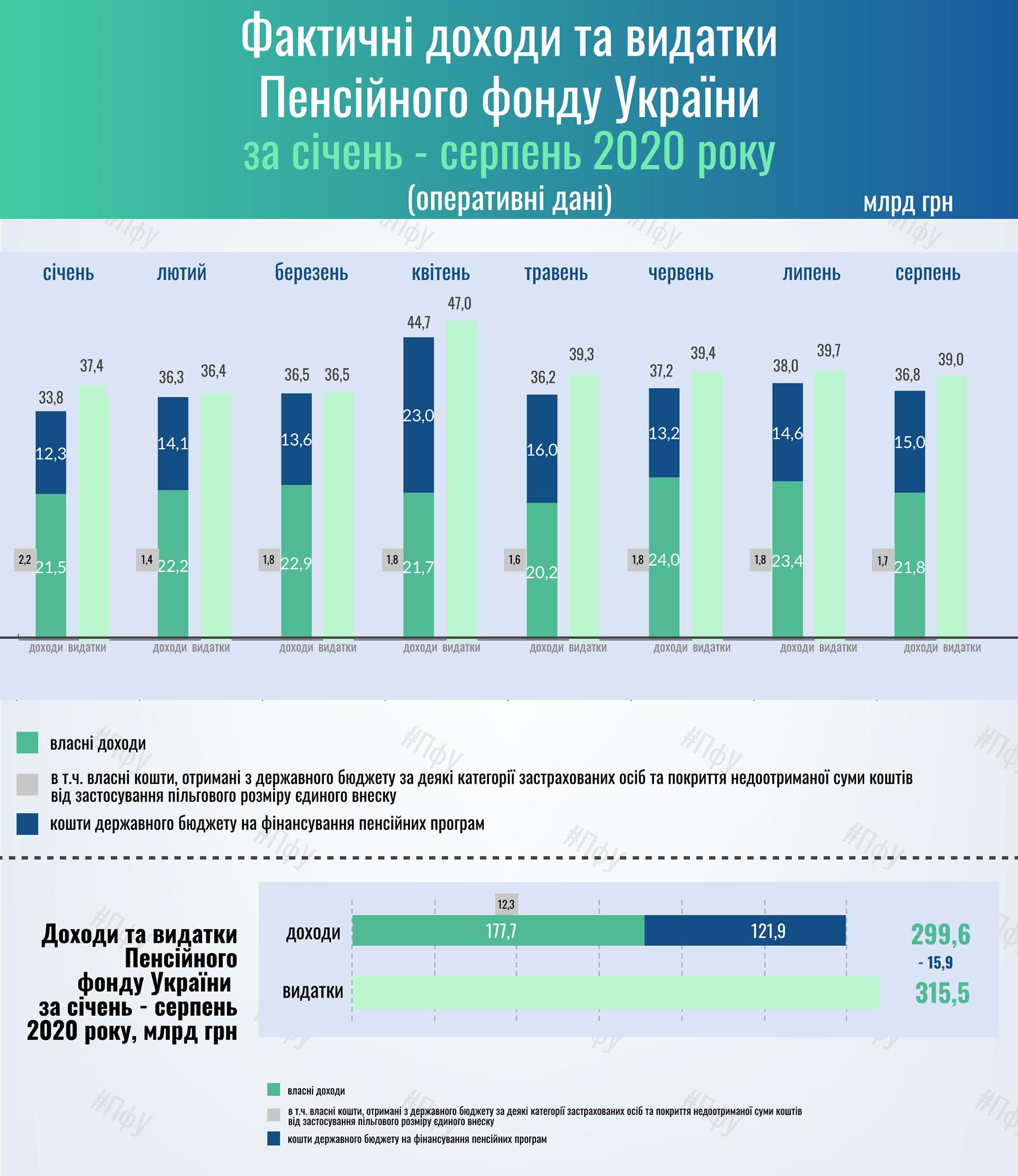Дефицит Пенсионного фонда вырос до 16 млрд гривен