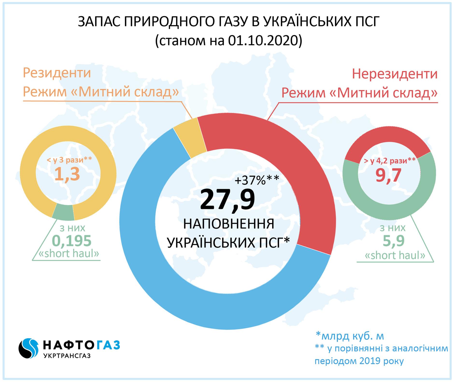 Україна входить до опалювального сезону з рекордними за 10 років запасами газу