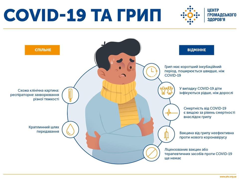 Грип та COVID-19 одночасно можуть призвести до смерті: українців попередили про небезпеку