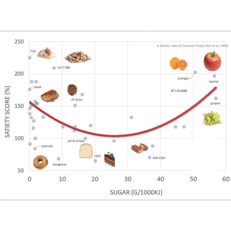 Індекс ситості: дієтолог розповіла, як уникнути почуття голоду і менше їсти