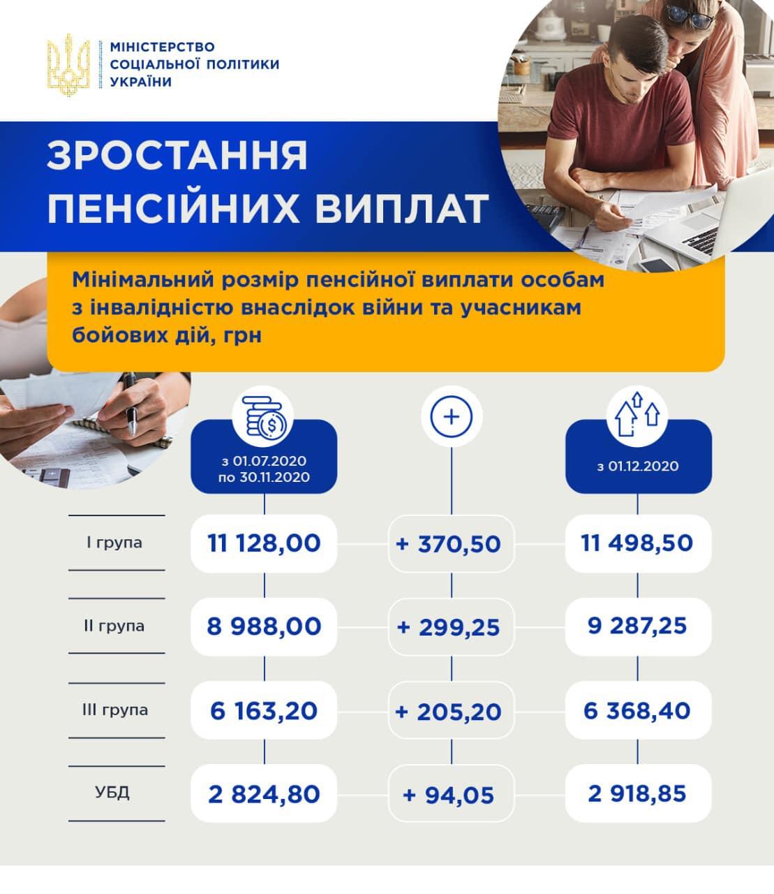 Кому и на сколько подняли пенсии с 1 декабря: появилась инфографика