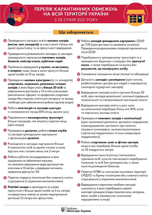 Україна виходить з карантину: які обмеження будуть діяти з 25 січня