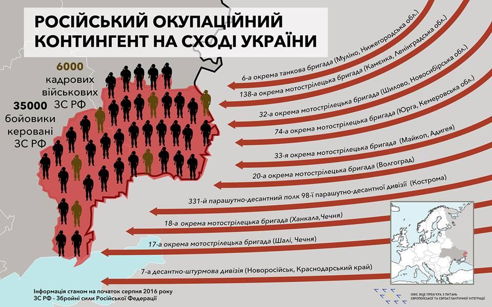 Генштаб: НаДонбассе ведут войну 6000 русских солдат