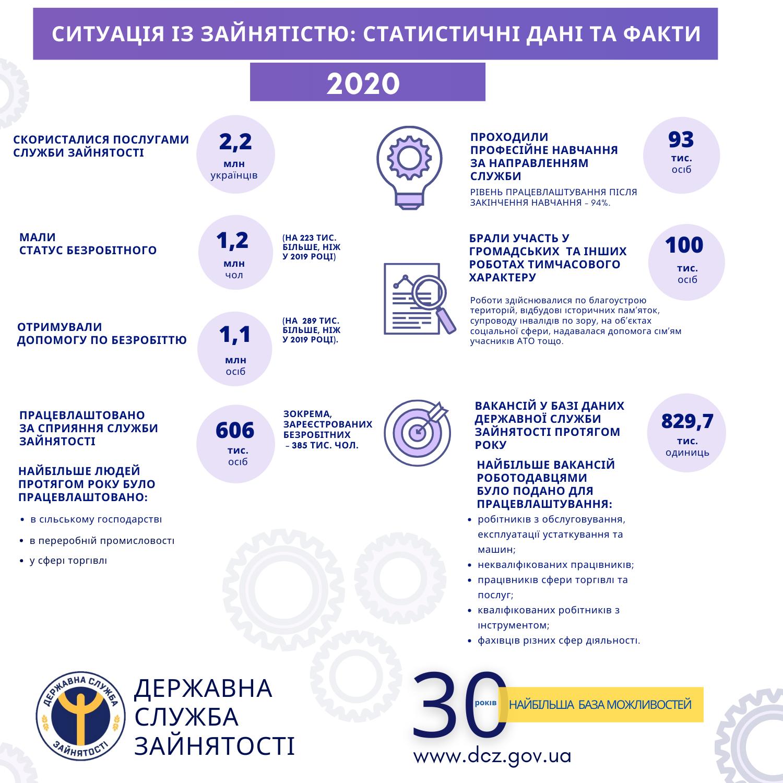 Уровень официальной безработицы в Украине за год вырос на треть