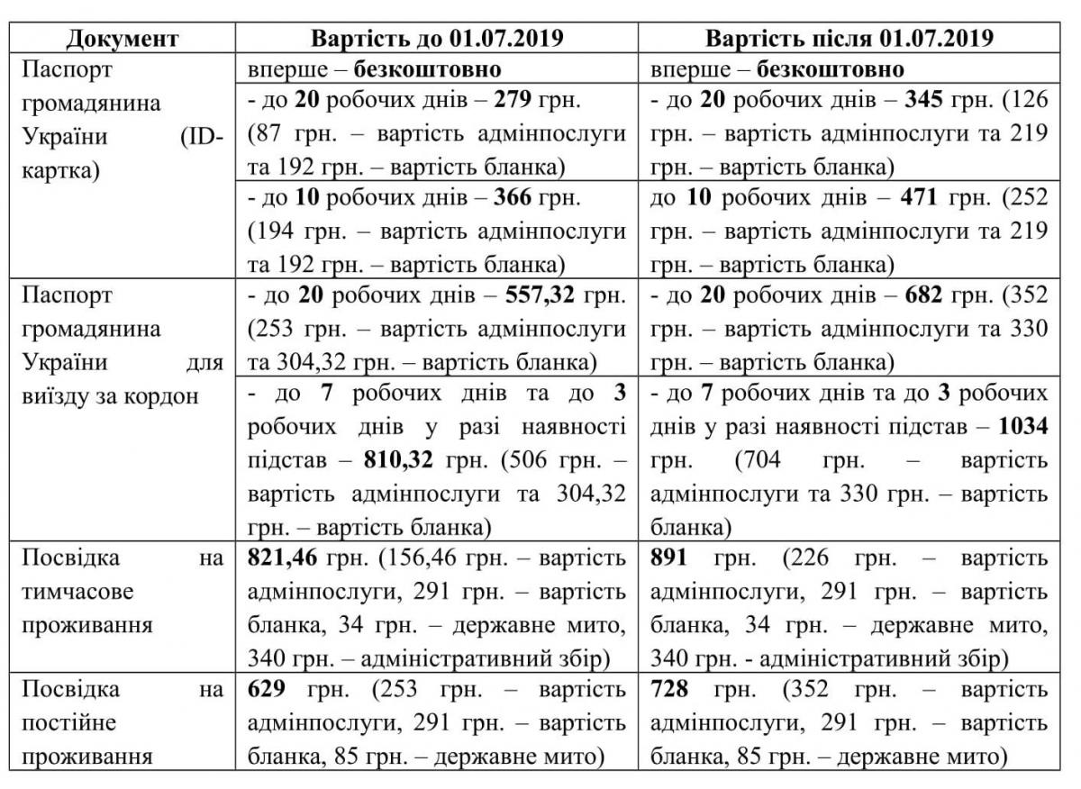 В Украине поднимут цены на оформление загранпаспортов: новые тарифы