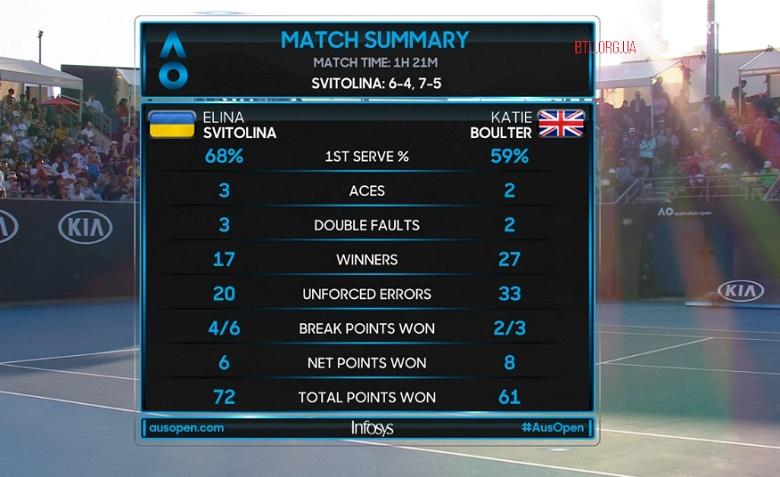 Світоліна і Ястремська виграли перші матчі на Australian Open