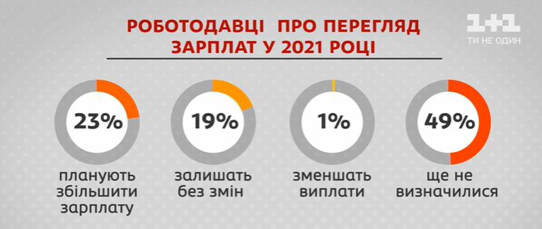 Після Нового року зарплати українців можуть змінитися: роботодавці розкрили плани
