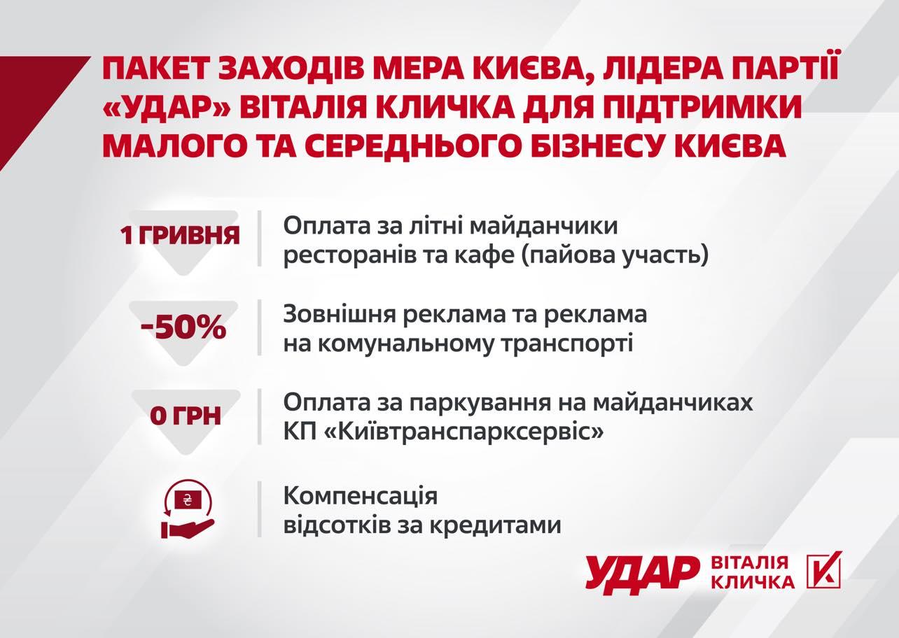 Киевсовет расширил льготы для предпринимателей, которые инициировал Кличко