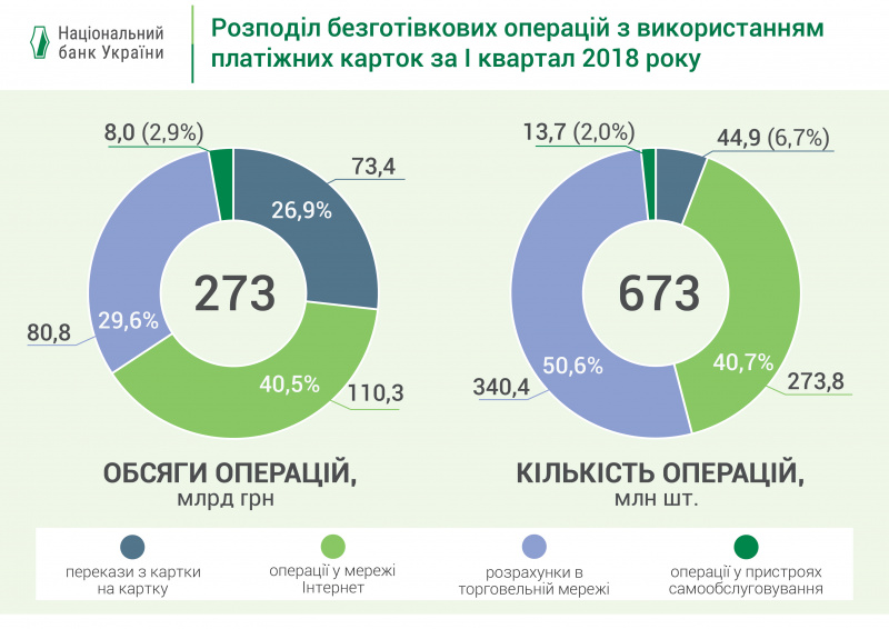 В Украине активнее используют платежные карты