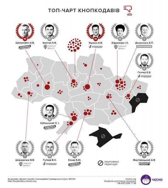 Размещен рейтинг «кнопкодавов» Верховной Рады восьмого созыва