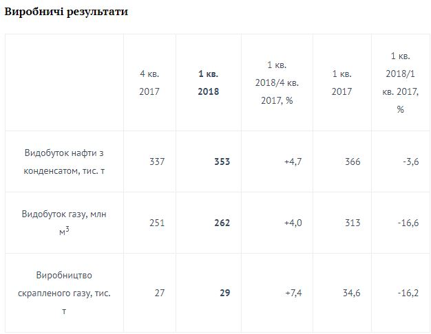 «Укрнафта» намерена пробурить две скважины вСумской иЛьвовской областях
