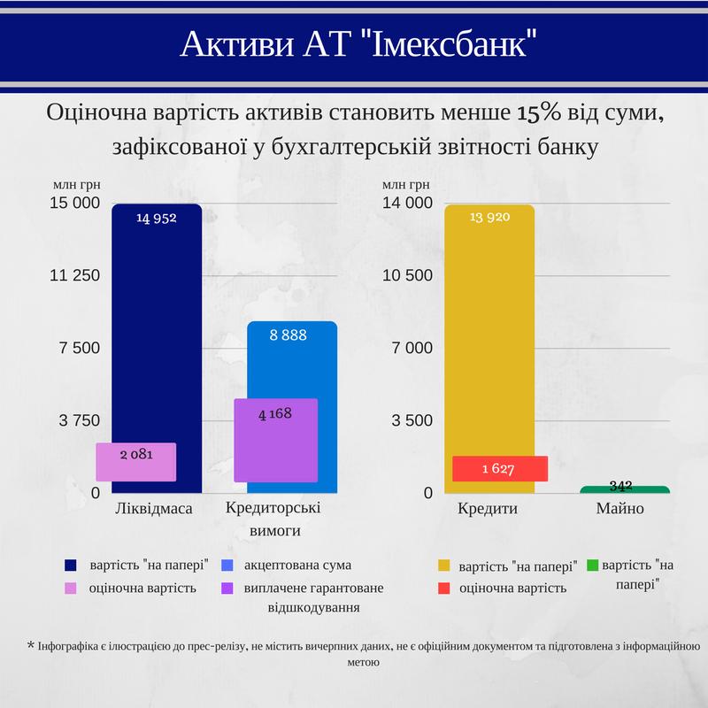 Избанка украинского народного депутата перед ликвидацией вывели $11 млн— Фонд гарантирования