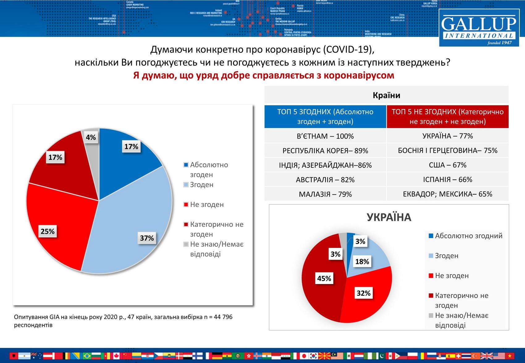 Украинцы больше всех в мире недовольны решениями властей по борьбе с коронакризисом