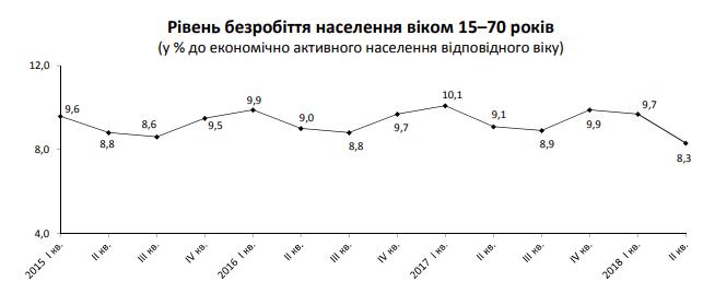 В Украине во II квартале 2018 года уменьшилось количество безработных