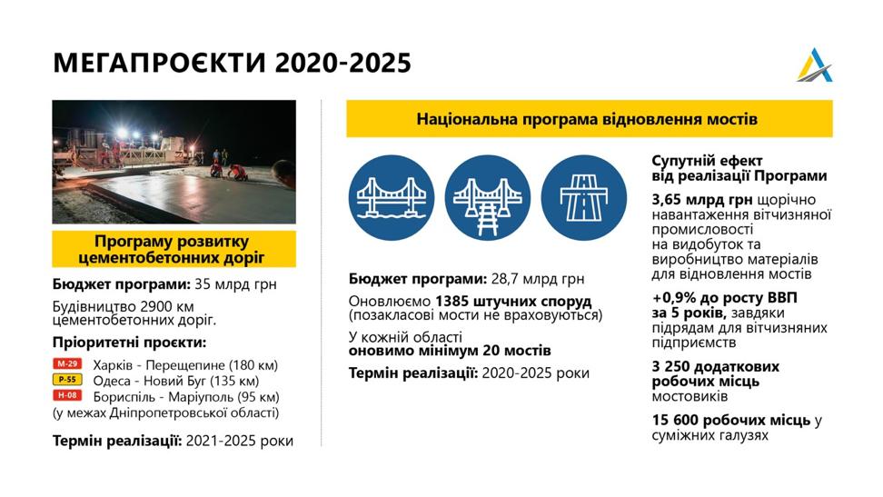 """""""Укравтодор"""" в 2021 году начнет сразу несколько инфраструктурных мегапроектов"""