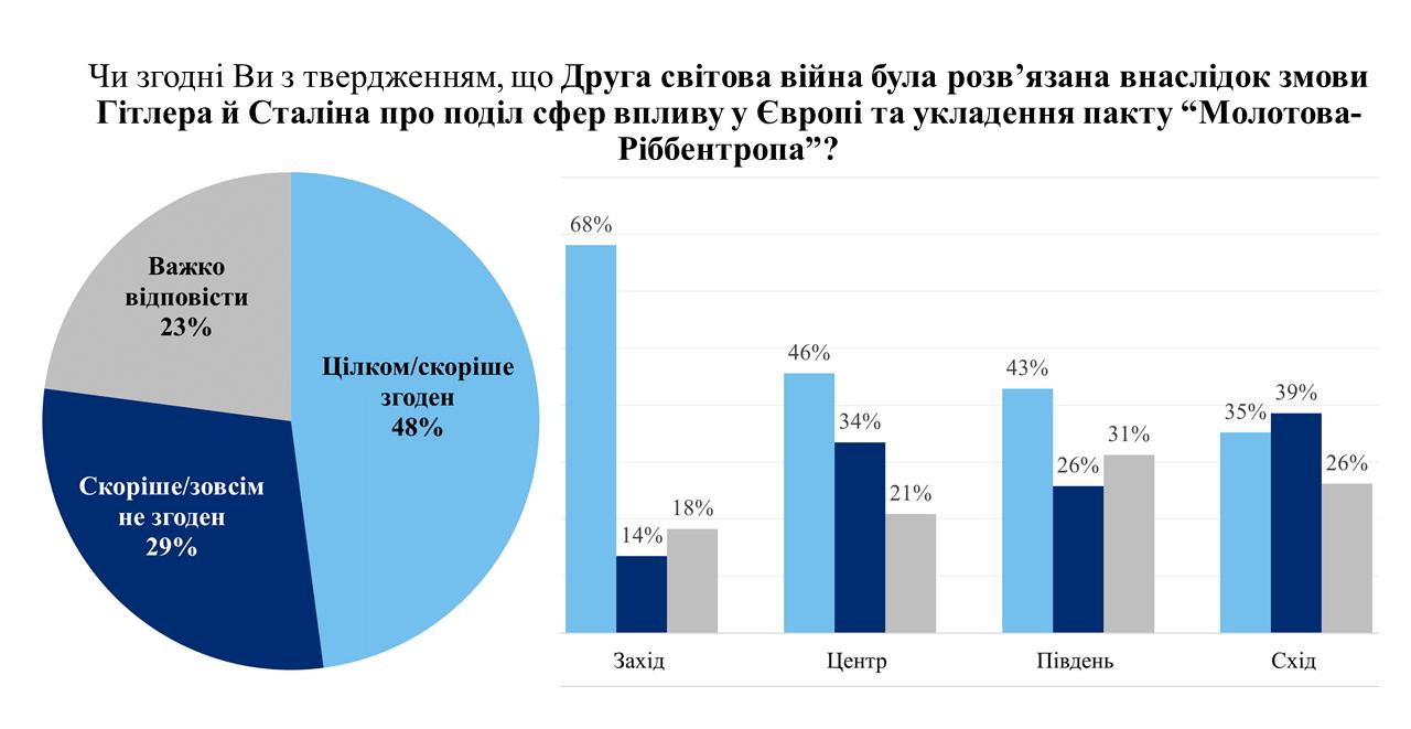 Украинцы дали оценку пакту Молотова-Риббентропа в развязывании Второй мировой