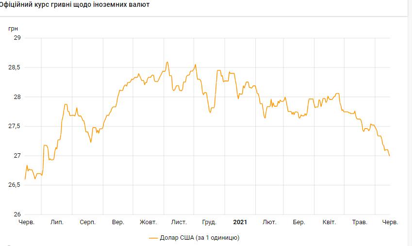 НБУ опустив курс долара нижче 27 гривень вперше за 11 місяців