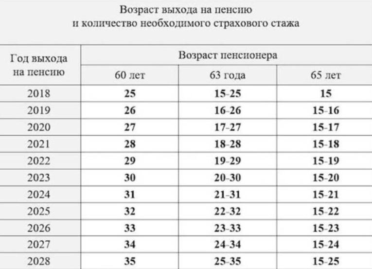 Половина украинцев не сможет оформить пенсию: с чем это связано
