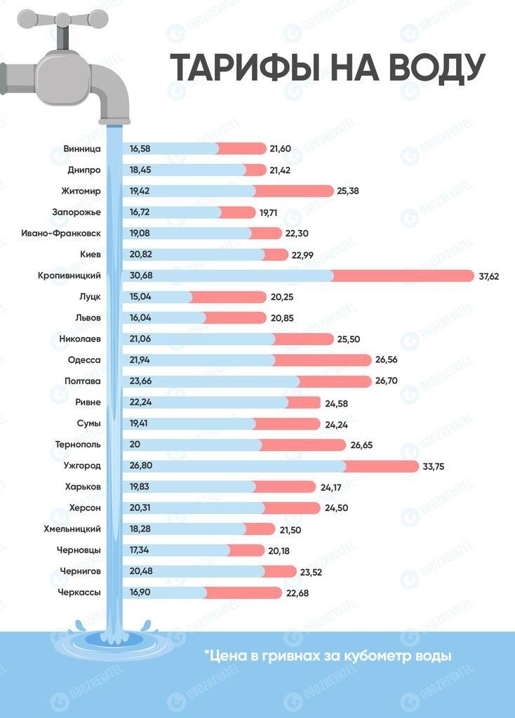 В Україні сильно подорожчає холодна вода: озвучені нові тарифи