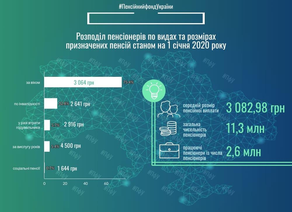 В Украине выросли пенсии: кто и сколько получает в 2020 году