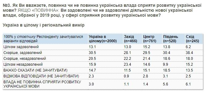 Украинцы разделились в оценке действий власти по защите языка