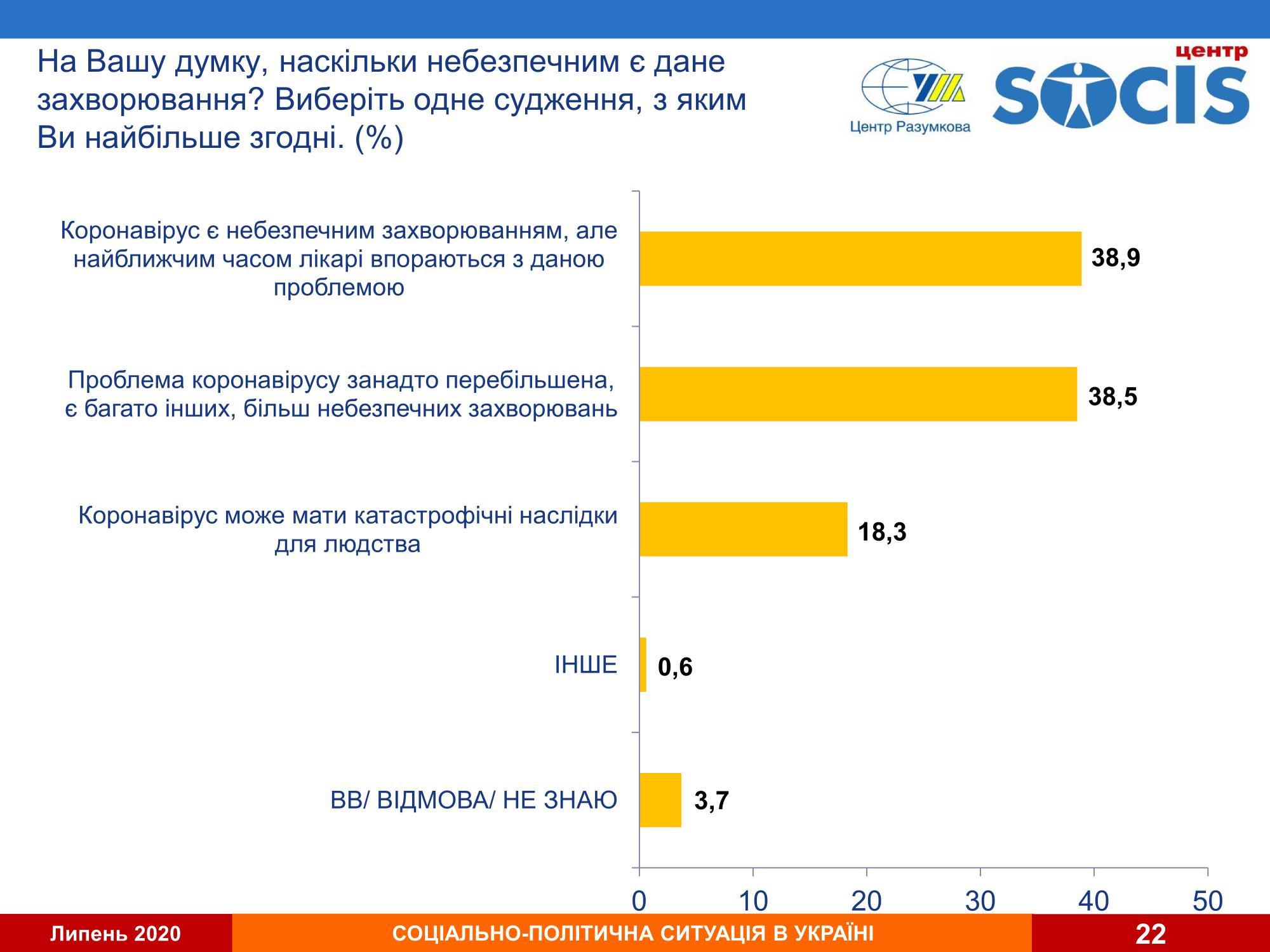 Украинцы оценили степень опасности коронавируса