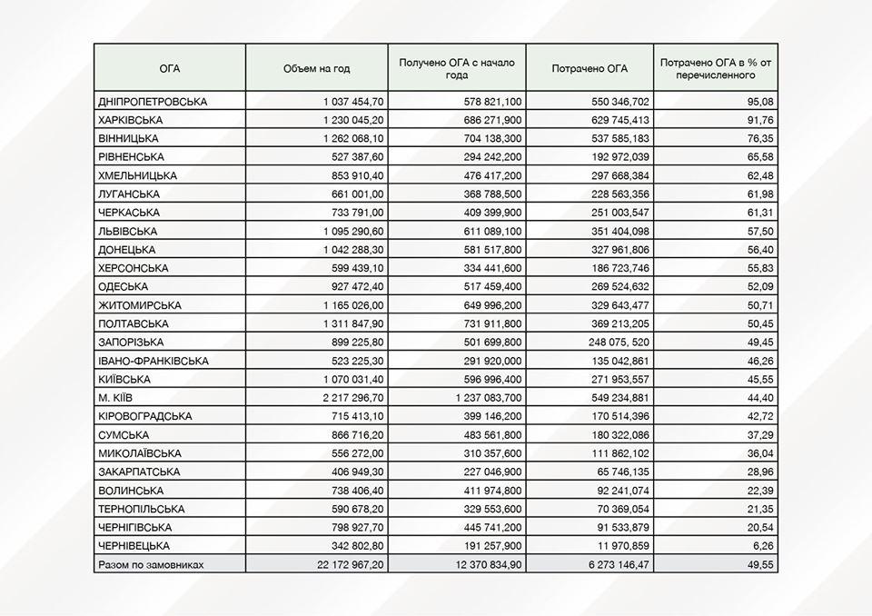 Дніпропетровська та Харківська області найефективніше використовували Дорожній фонд-2020